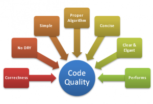 Fig. 3: Aspects of Code quality (http://blog.techcello.com/2013/06/how-can-techcello-help-in-increasing-the-overall-quality-of-your-application/)
